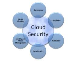 research papers on security issues in cloud computing 39 security issues in cloud based e  where our main research is about the security measures and issues of cloud computing based e-learning systems.