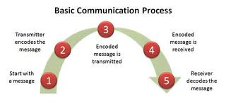 Communication process paper