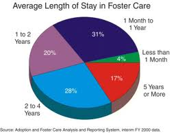 foster care research papers