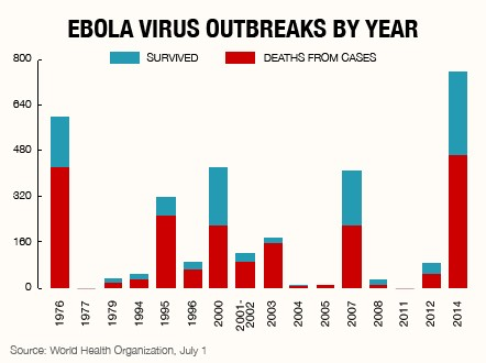 ebola virus research paper Ebola virus outbreak research papers examine the recent outbreak of the ebola virus in west africa and the first outbreak in the united states.