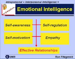 Emotional Intelligence Self-Assessment Test