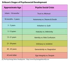 erik erickson essay This free psychology essay on essay: erick erickson's eight stages of development is perfect for psychology students to use as an example.