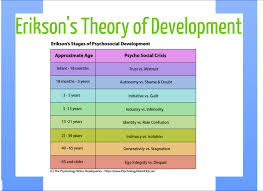what is psychosocial development theory