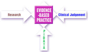 research in clinical practise essay Essay proper scholarly research and practice and 90,000+ more who principles of good clinical practice clinical research is conducted to insure.