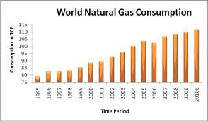 Global Natural Gas Demand