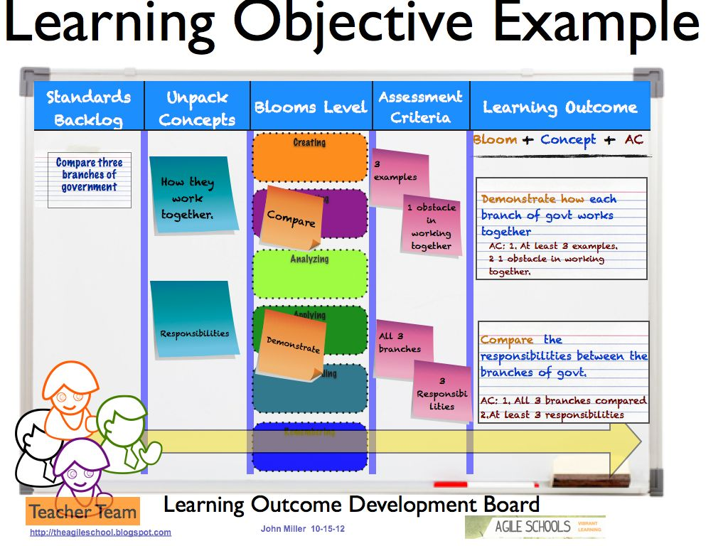 learning objectives research papers on bloom s taxonomy how to write a research paper on learning objectives