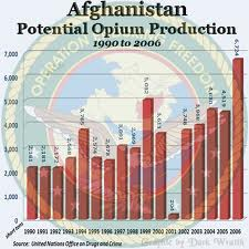a discussion on the opium drug production of afghanistan and the banning of hashish Opium and cannabis production in afghanistan manufacture, use and trade of narcotic drugs and the total ban on opium poppy cultivation heroin and cannabis will also be introduced as other major illicit products of afghanistan the physicochemical & pharmaceutical features of drugs produced in afghanistan.