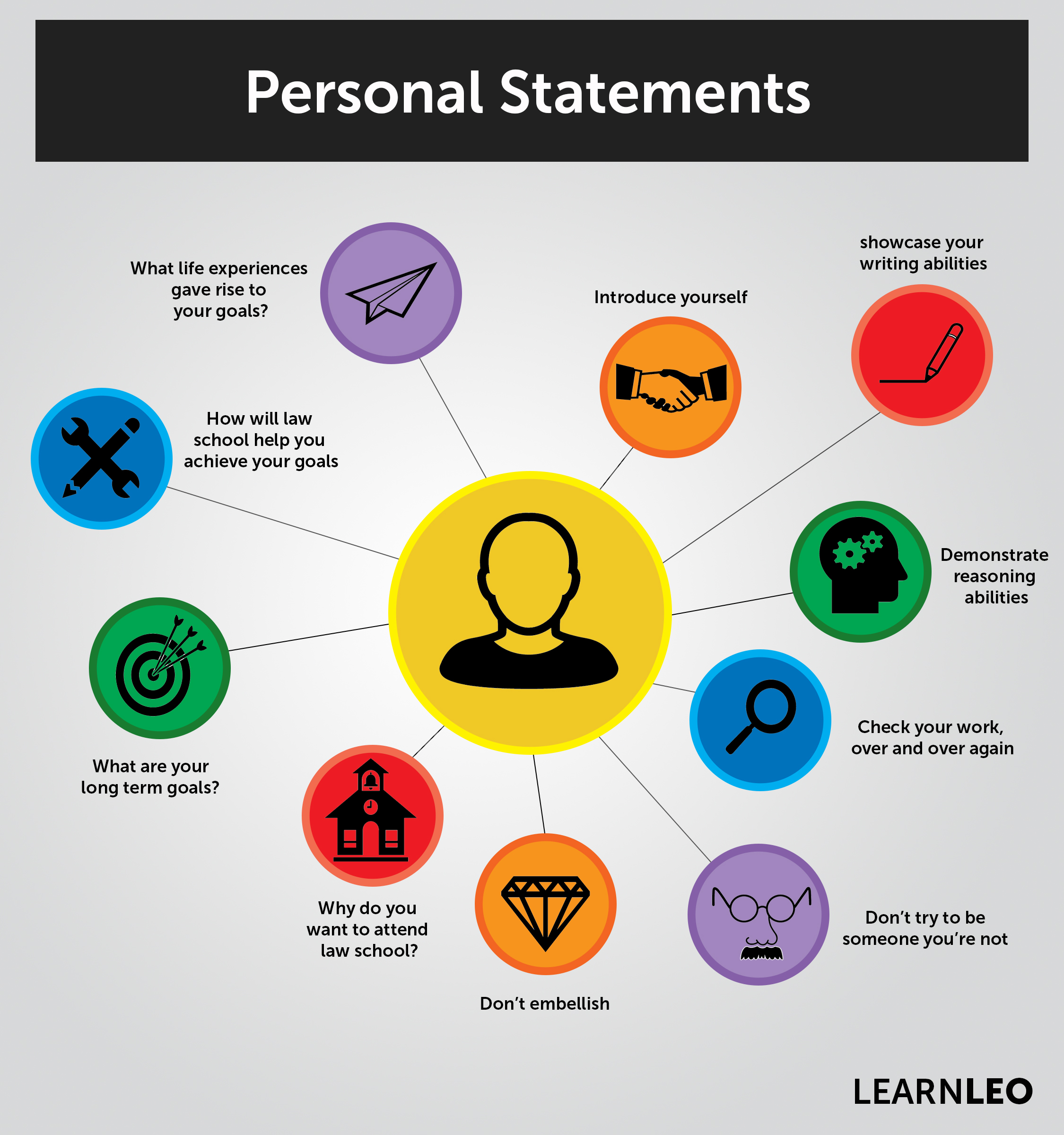 Personal Statements Custom Written