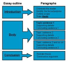 template for writing a persuasive essay