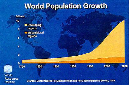 Population and the Third World