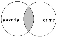 does poverty cause crime essays Does poverty cause crime andy west 10 august 2016 so before we say poverty causes crime, we need to ask what does poverty entail for different communities.