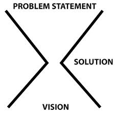 thesis problem statement purpose Formulating problem statements: using audience awareness to contextualize your research goals a persuasive problem statement consists of three parts: 1) the ideal, 2) the reality, and 3) the consequences for the reader of the feasibility report.