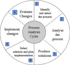 creative process analysis essay
