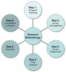 Problem identification process in research methodology