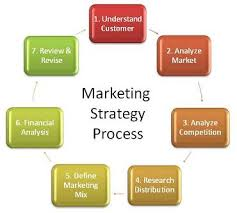 marketing strategy articles