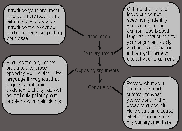 structuring argumentative essays