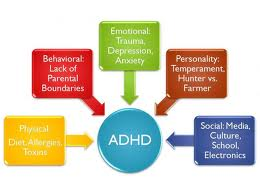 Treatment of ADHD