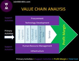 Research papers value chain analysis